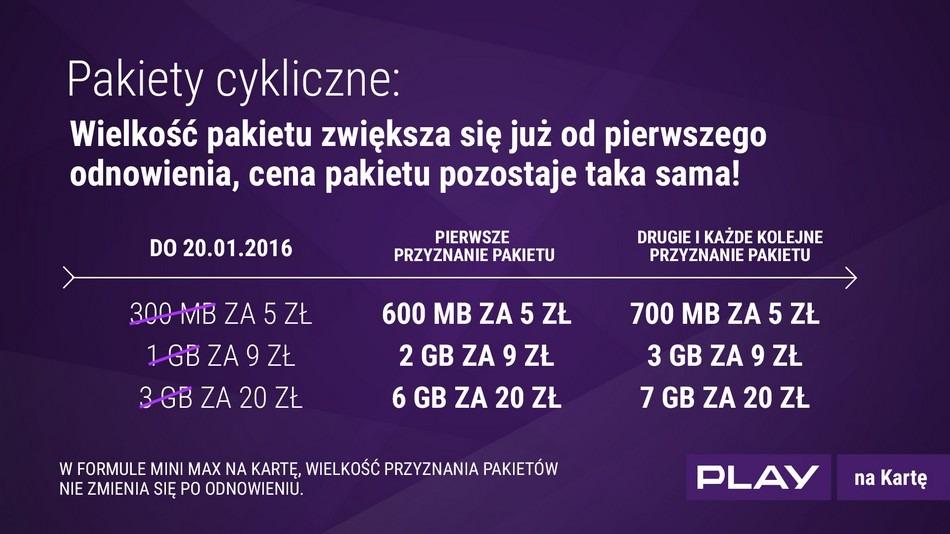 Nowe pakiety internetowe w Play na kartę | Komórkomat.pl