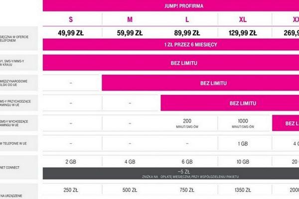 tańszy abonament i więcej GB w T-Mobile dla firm