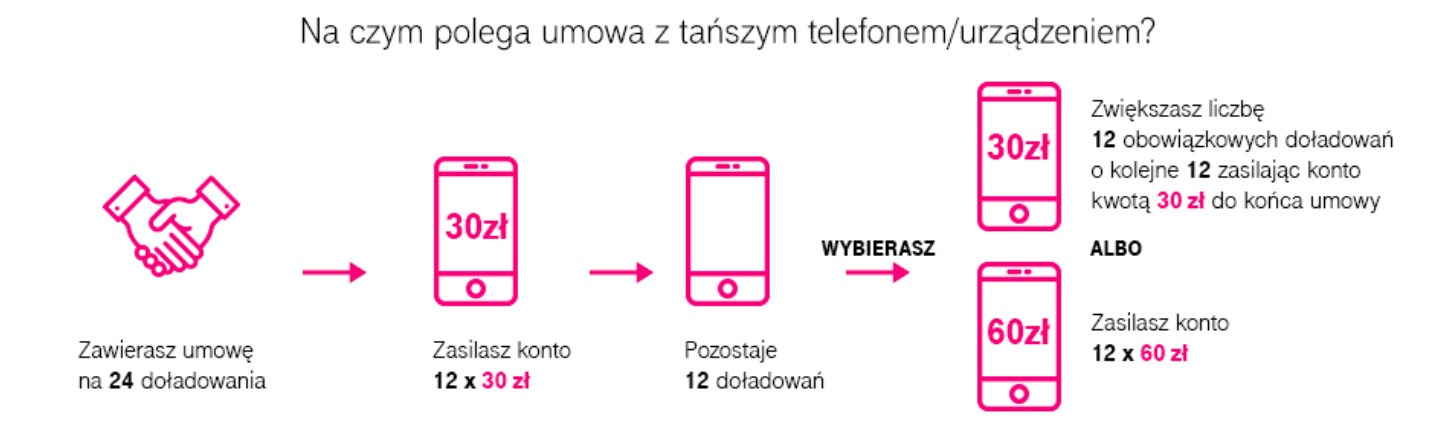 MIX T-Mobile