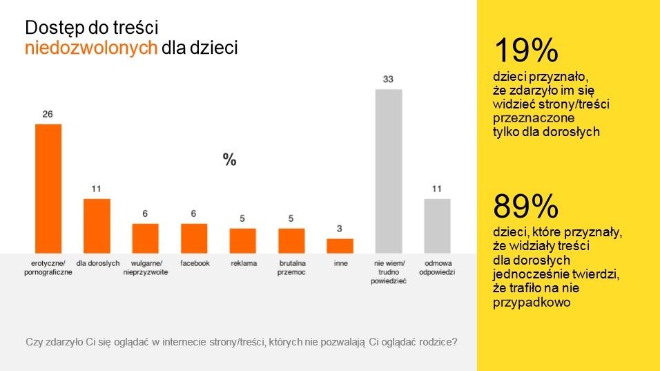 randki w sieci orange Poznań