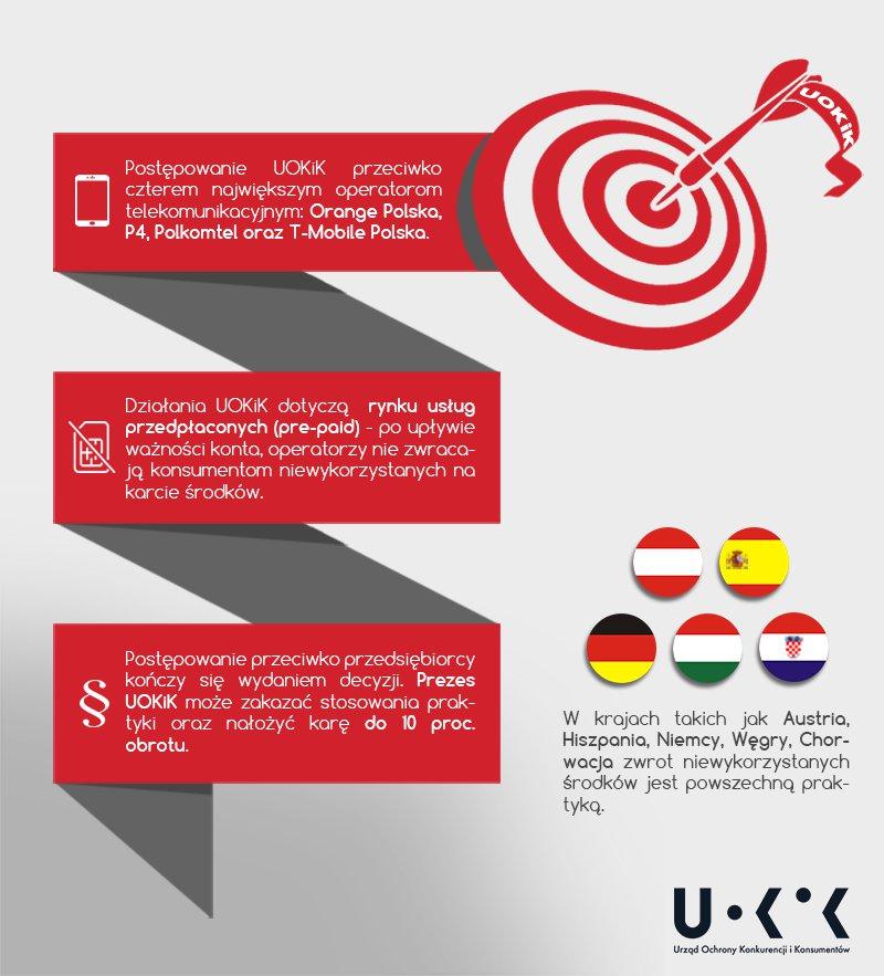 uokik-infografika