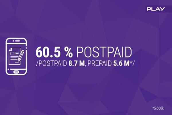 Play udział na rynku postpaid