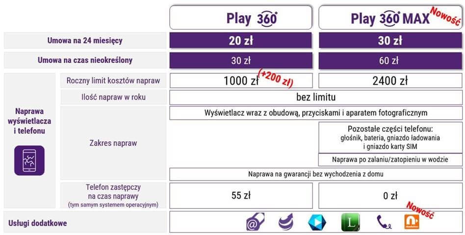ochrona Play360