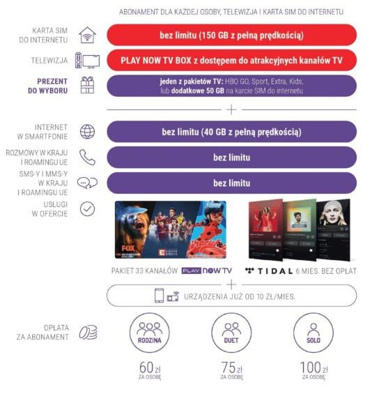 pakiety Play HOMEBOX TV