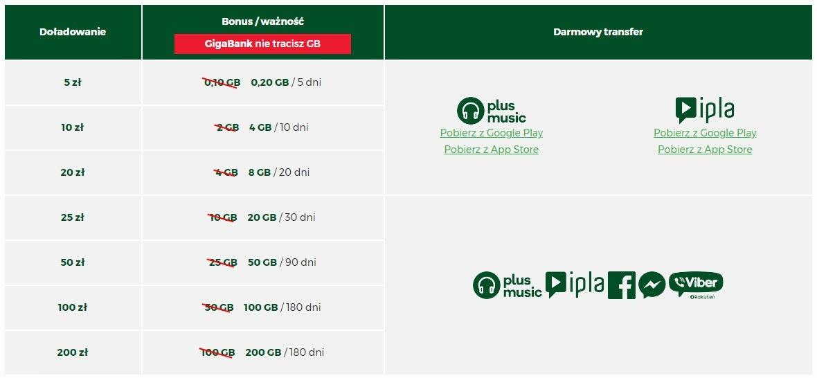 Plus GSM internet mobilny na kartę